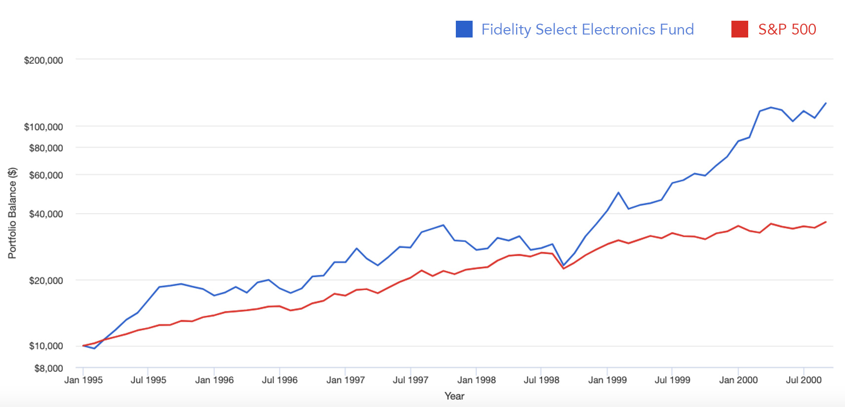 Fidelity Select Electronics Fund versus S&P 500