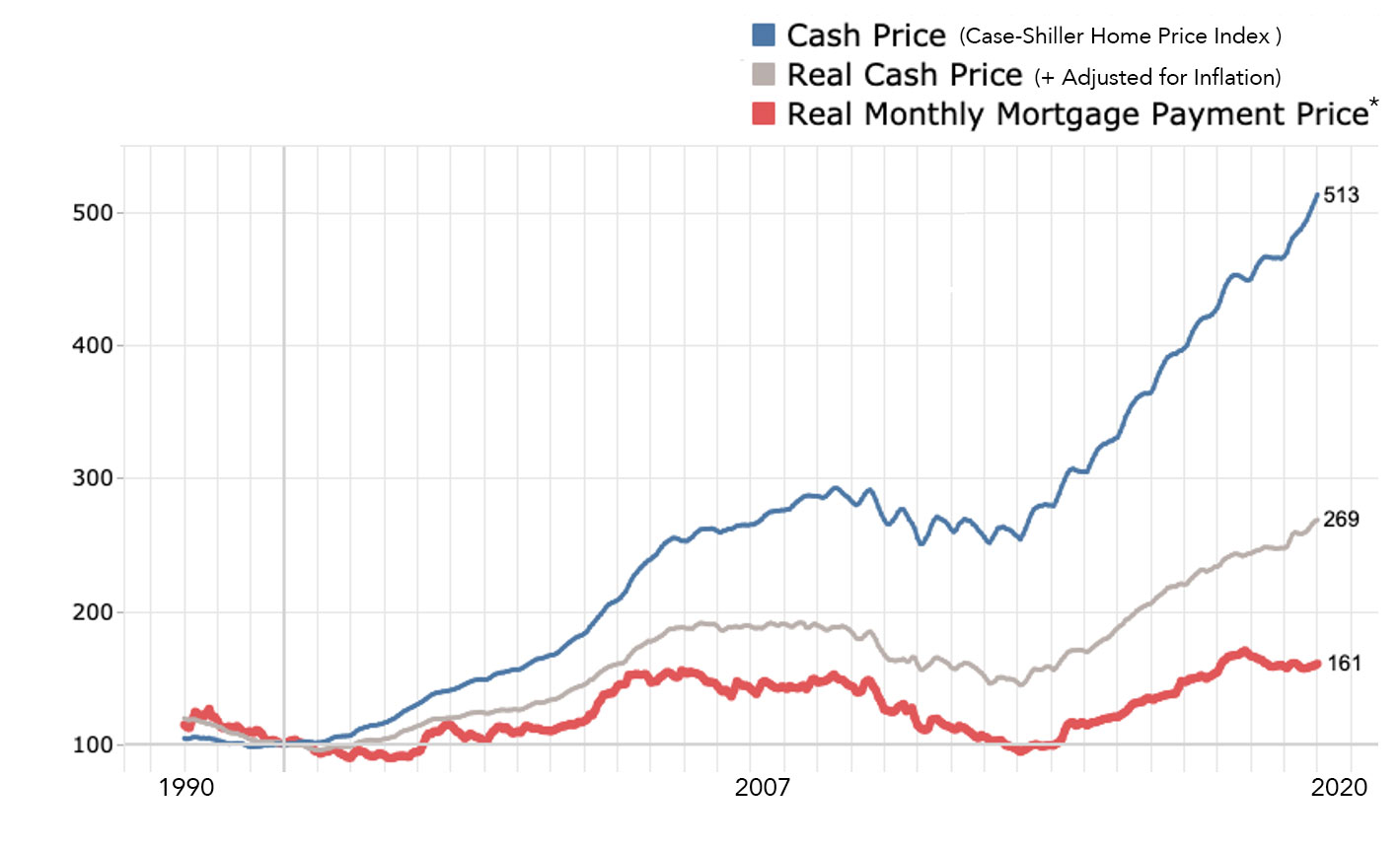 Denver Home Prices and Affordability - January 1990 - December 31, 2021