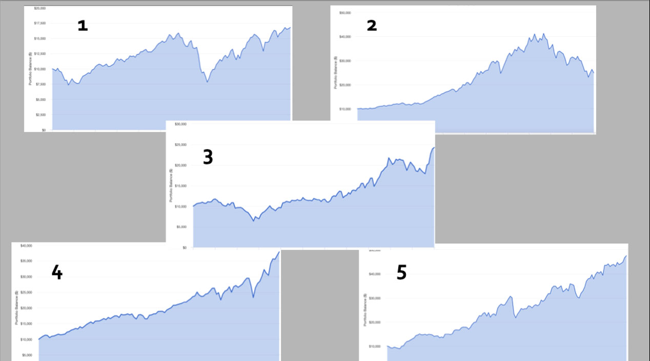 5 different market volatility charts number