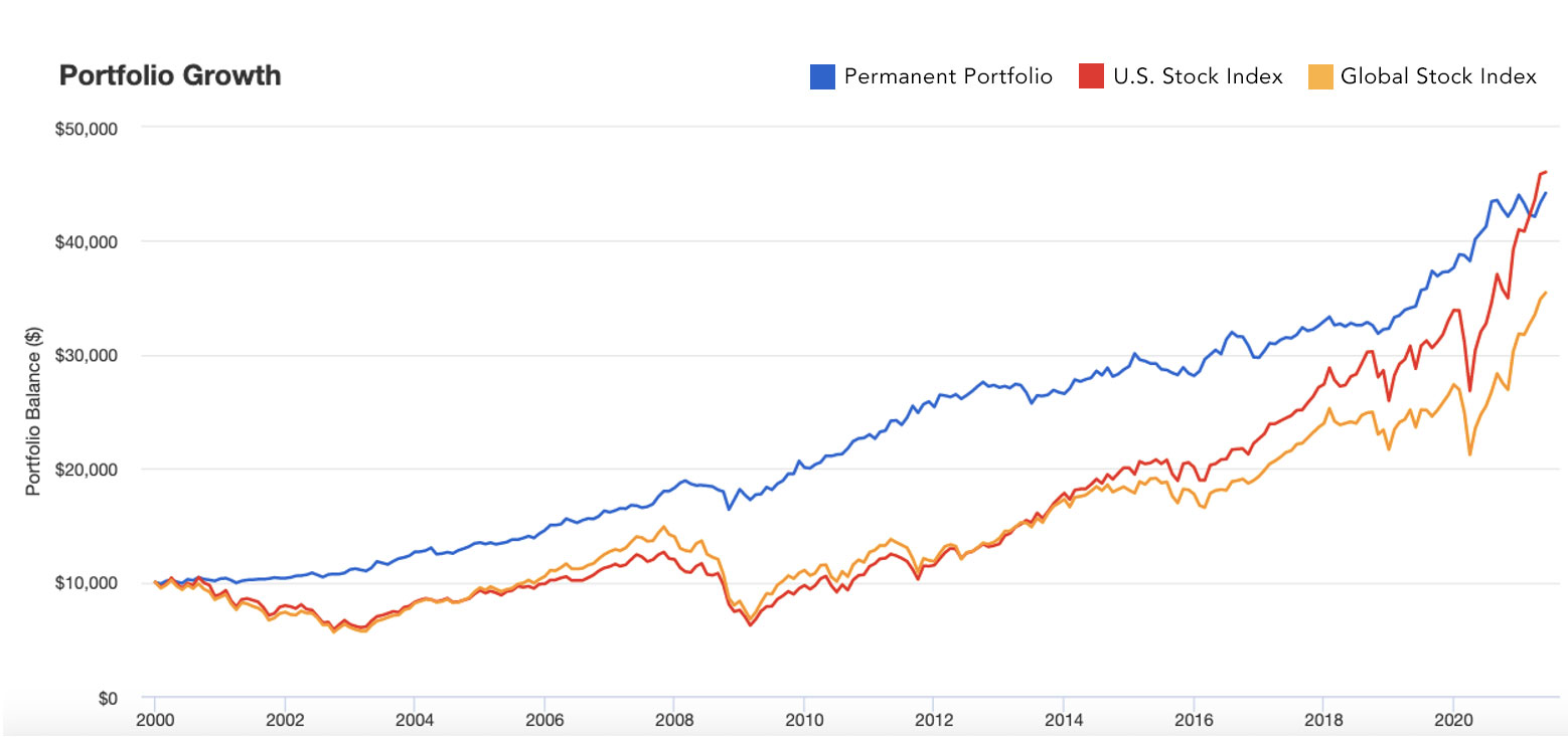The Permanent Portfolio Compared To U.S. and Global Stocks January 2000 - May 31, 2021