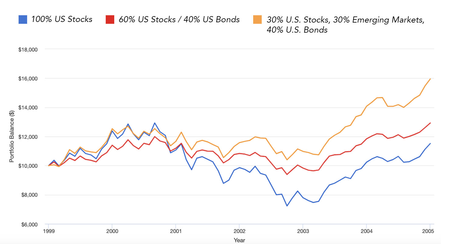 Diversification With Riskier Asset Classes Can Enhance Returns and Cushion Falls