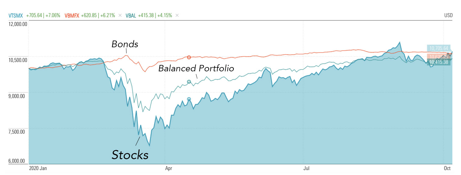 How Stocks, Bonds and Balanced Portfolios Respond To A Crash