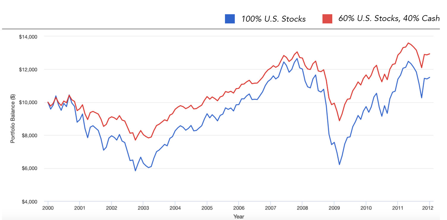 100% U.S. Stocks vs. 60% U.S. Stocks, 40% Cash - January 2000- December 31, 2011