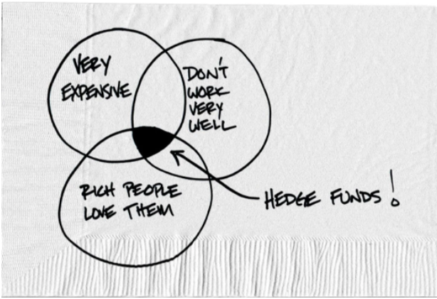 Venn Diagram of Very Expensive, Don't Work Very Well, Rich People Love Them